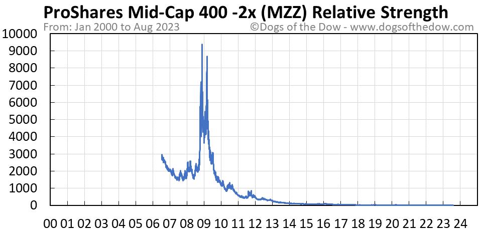 MZZ relative strength chart