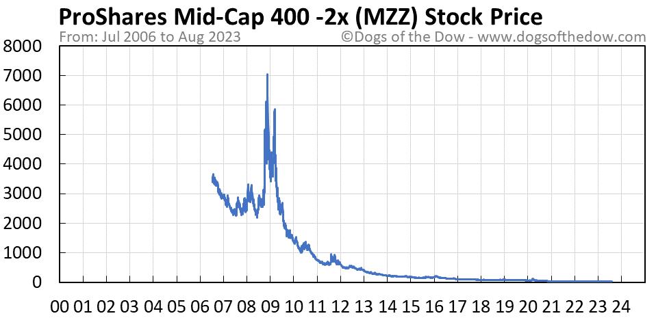 MZZ stock price chart