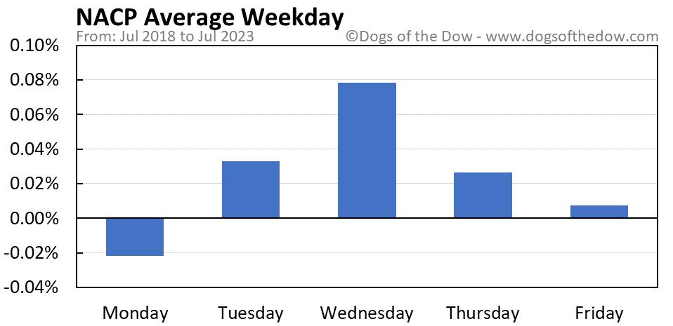 NACP average weekday chart