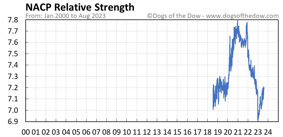 NACP relative strength chart