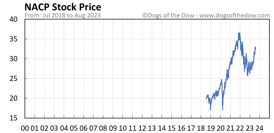 NACP stock price chart