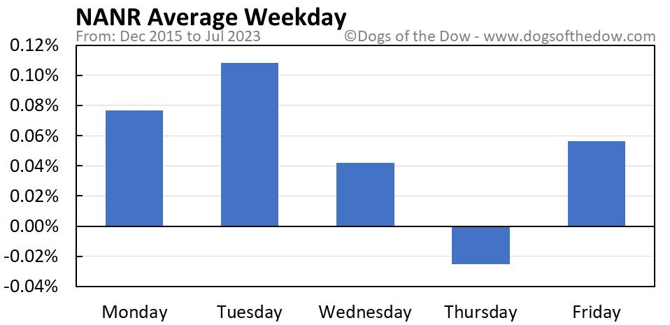 NANR average weekday chart