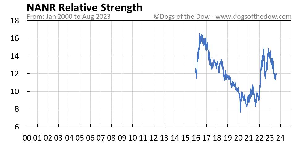 NANR relative strength chart