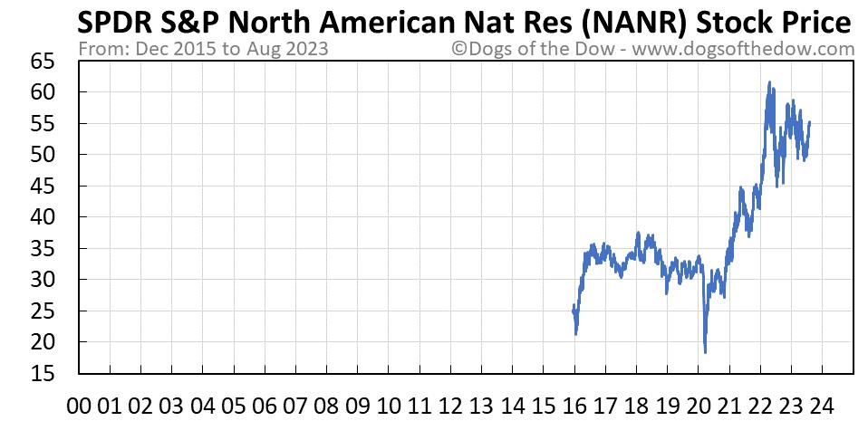 NANR stock price chart