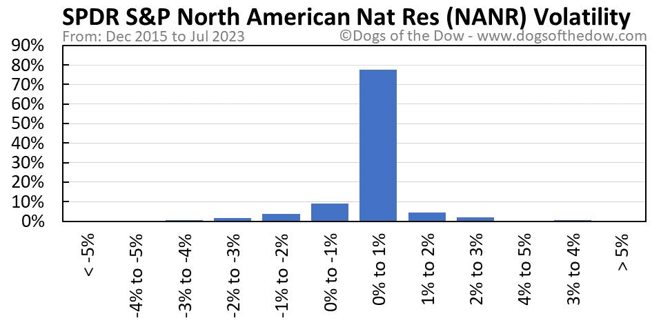NANR volatility chart