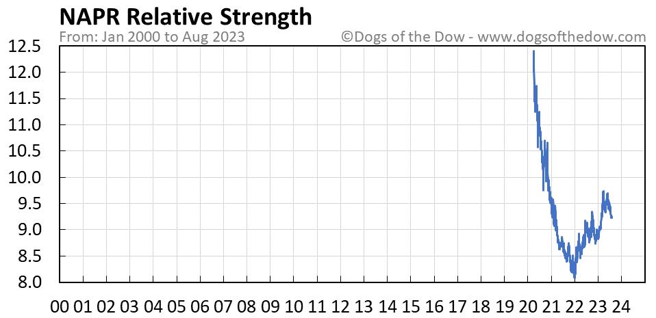 NAPR relative strength chart