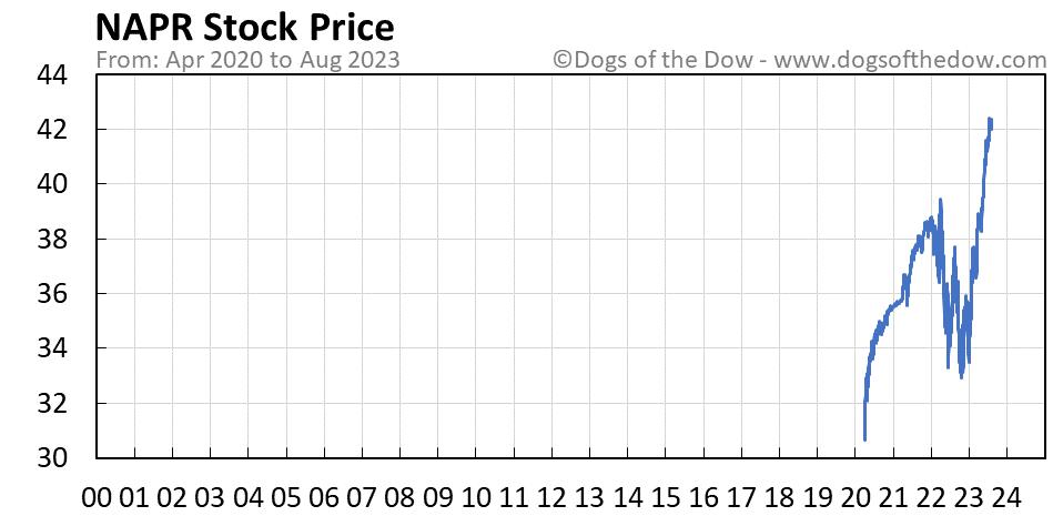 NAPR stock price chart