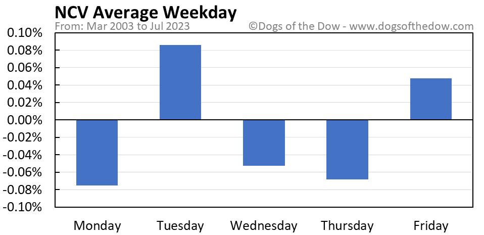 NCV average weekday chart