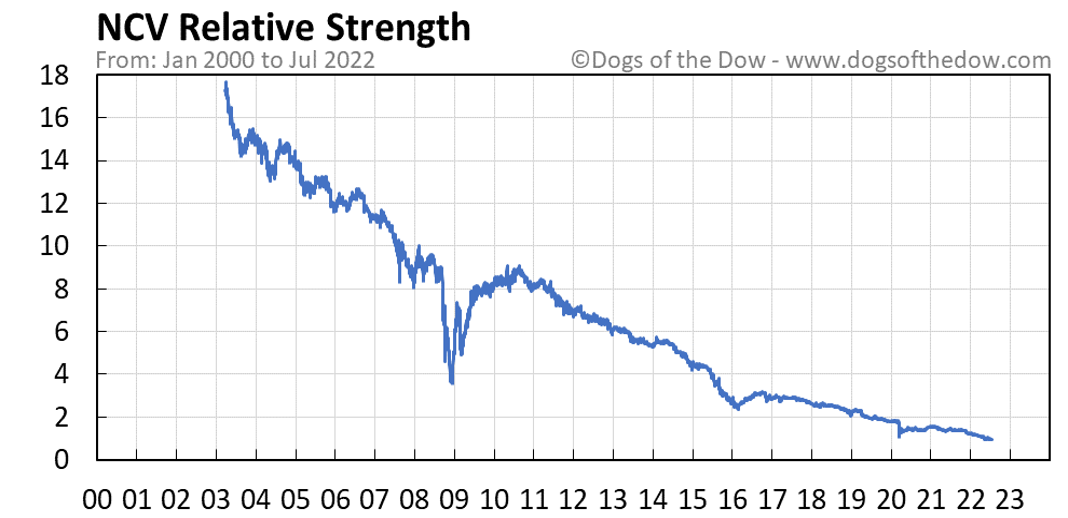NCV relative strength chart
