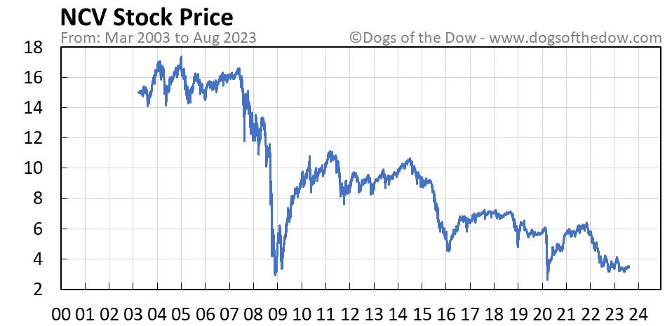 NCV stock price chart