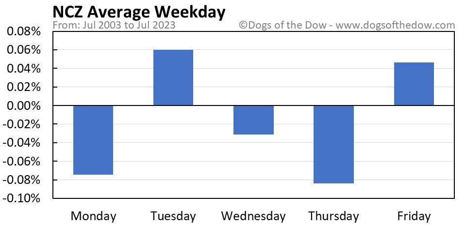 NCZ average weekday chart