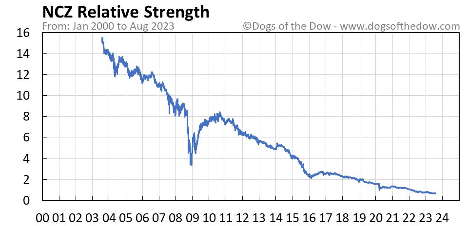 NCZ relative strength chart
