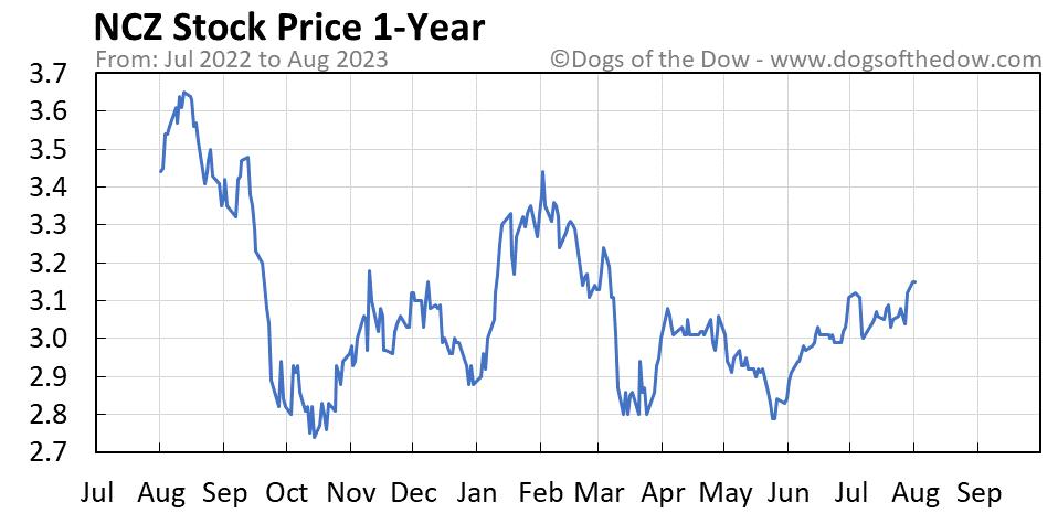 NCZ 1-year stock price chart