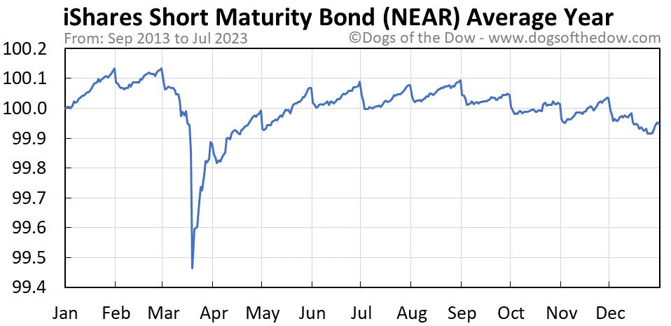 NEAR average year chart