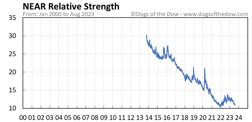 NEAR relative strength chart