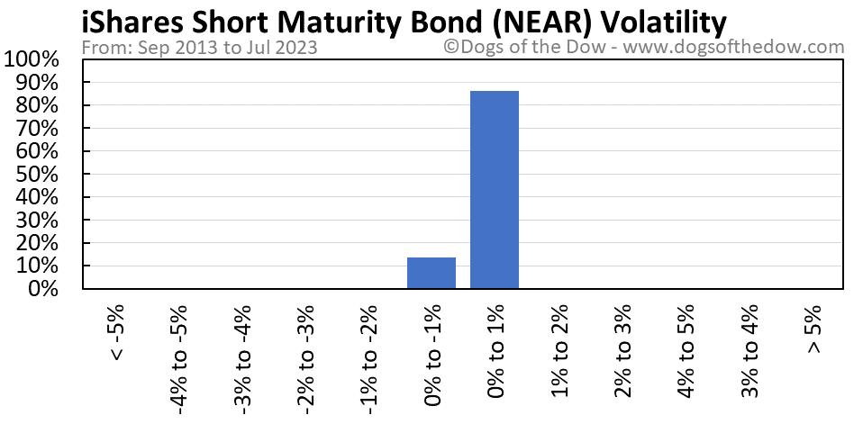 NEAR volatility chart