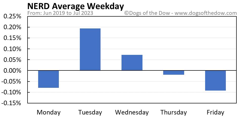 NERD average weekday chart