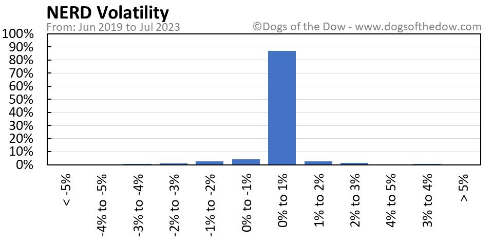 NERD volatility chart