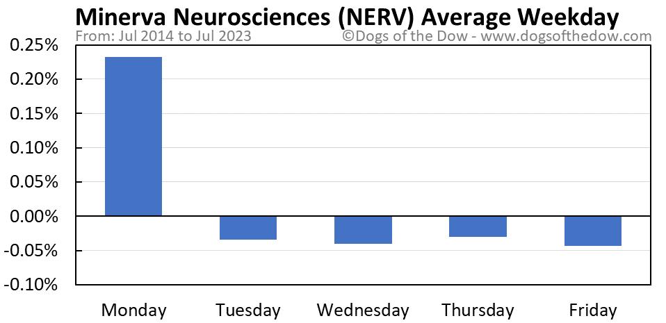 NERV average weekday chart