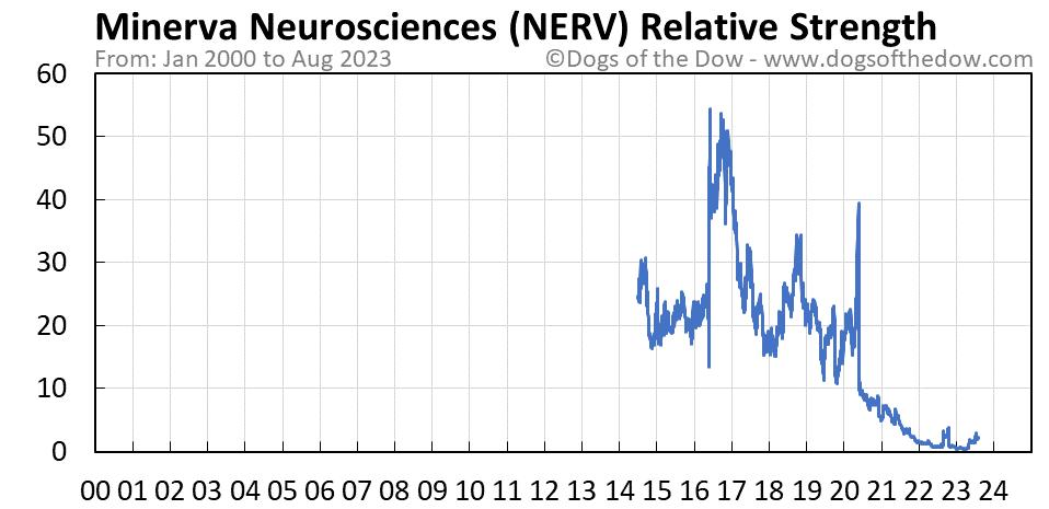 NERV relative strength chart