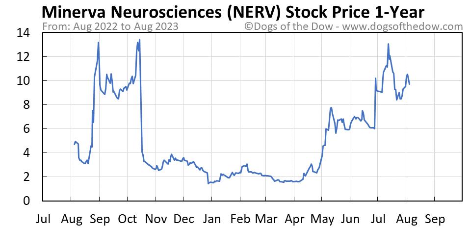 NERV 1-year stock price chart