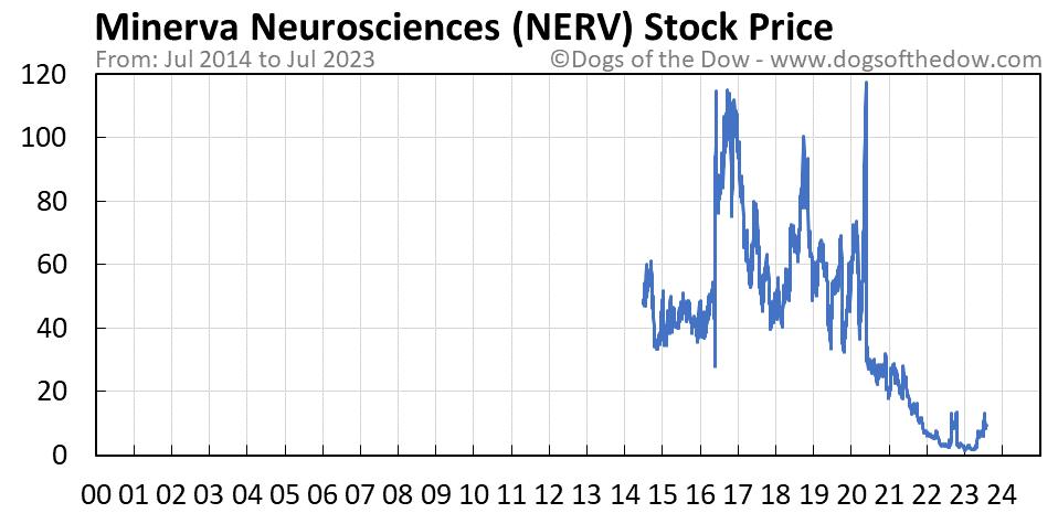 NERV stock price chart