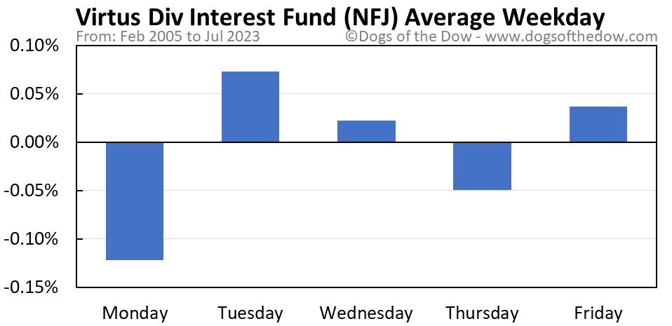 NFJ average weekday chart