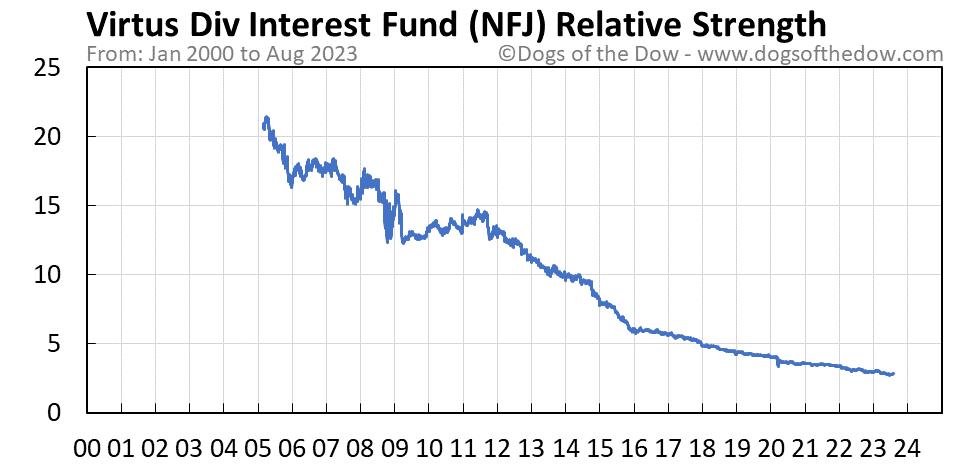 NFJ relative strength chart