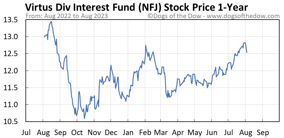 NFJ 1-year stock price chart