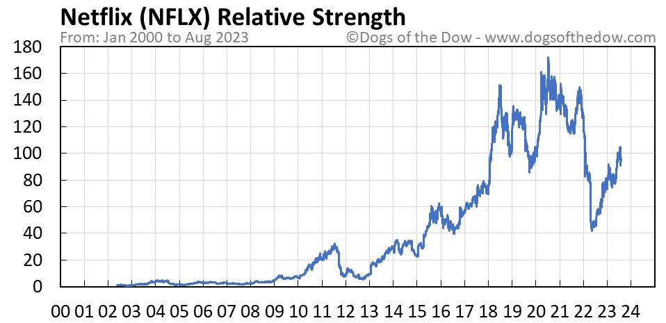 NFLX relative strength chart