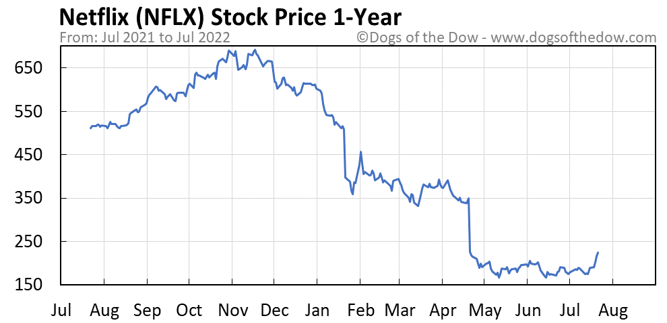 NFLX 1-year stock price chart