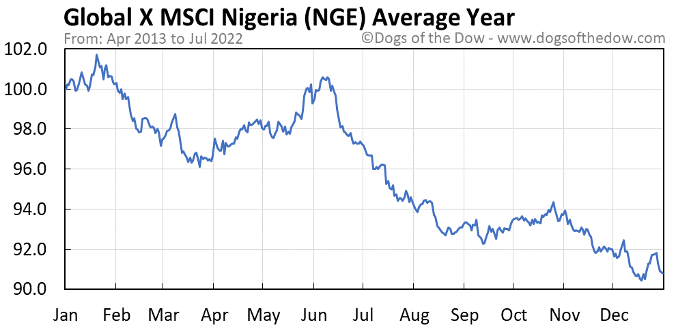 NGE average year chart