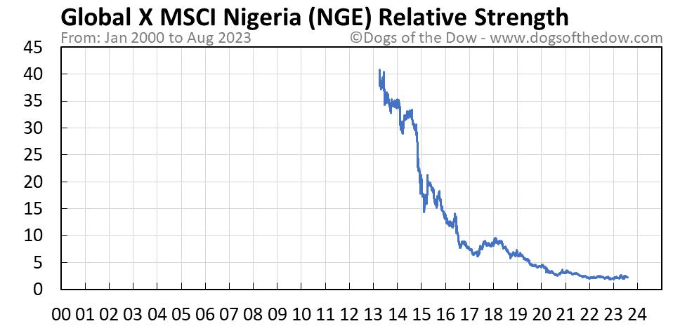 NGE relative strength chart