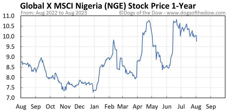 NGE 1-year stock price chart