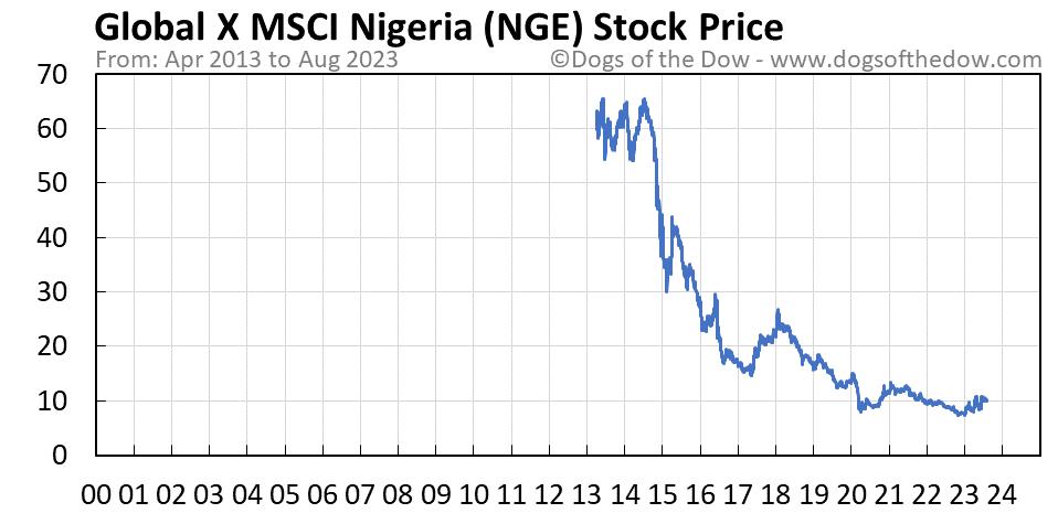 NGE stock price chart
