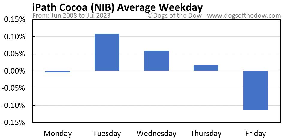 NIB average weekday chart