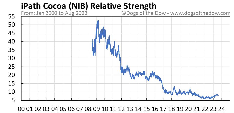 NIB relative strength chart