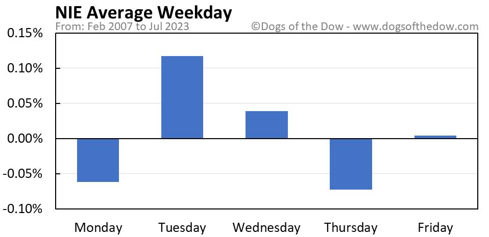 NIE average weekday chart