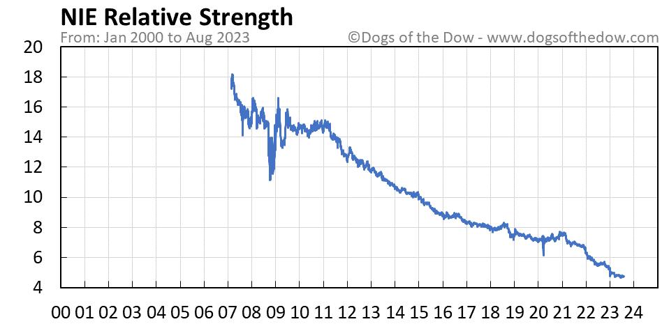 NIE relative strength chart