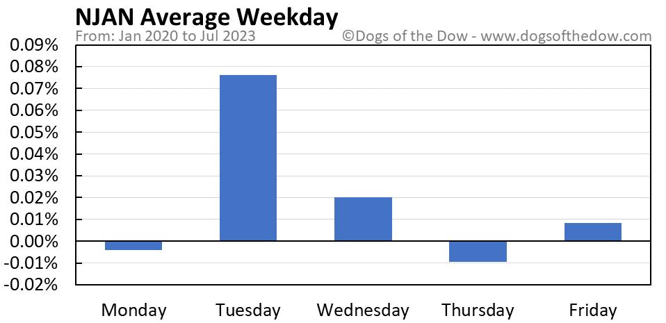 NJAN average weekday chart