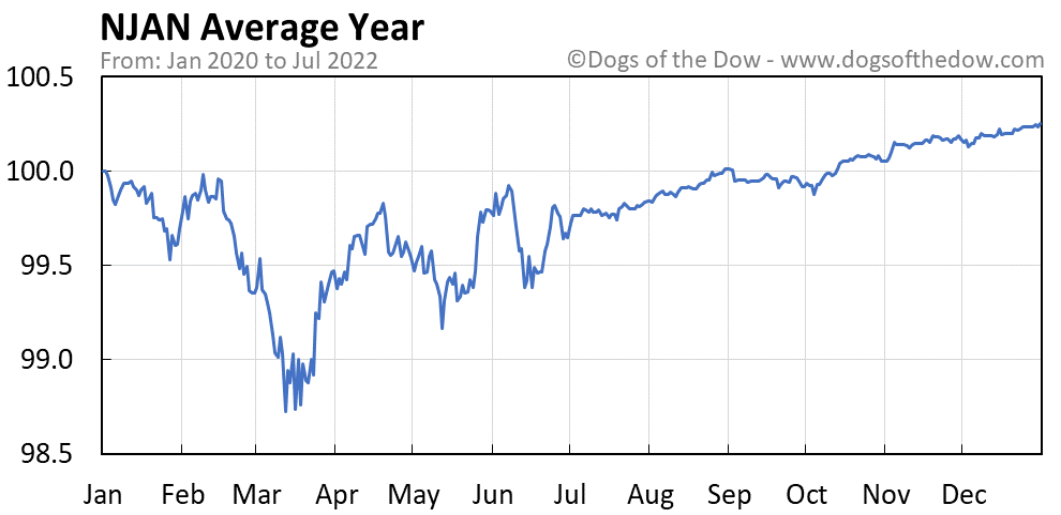 NJAN average year chart