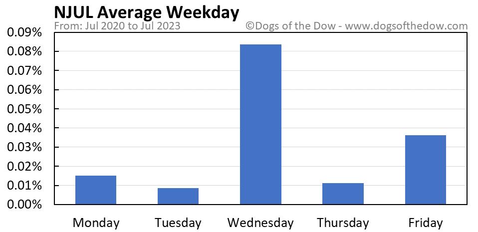 NJUL average weekday chart