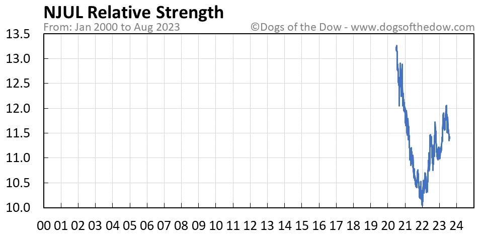 NJUL relative strength chart