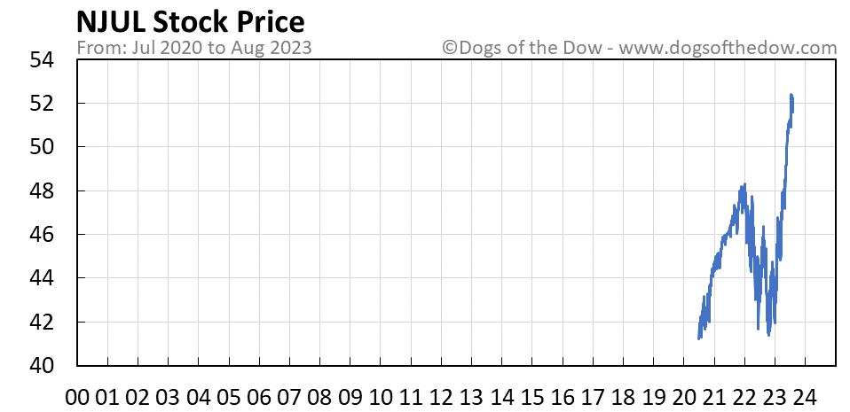 NJUL stock price chart