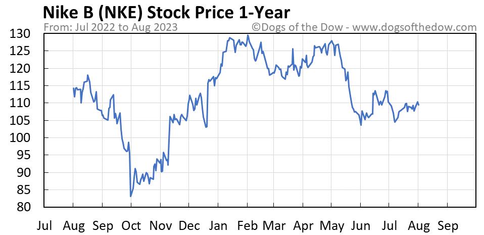 NKE 1-year stock price chart