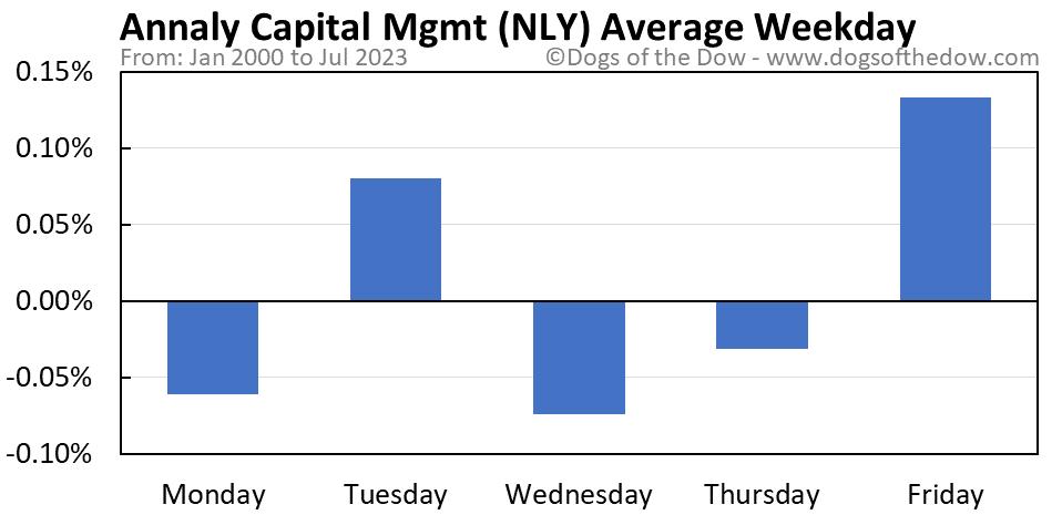 NLY average weekday chart