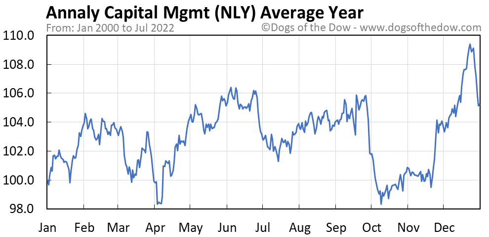 NLY average year chart