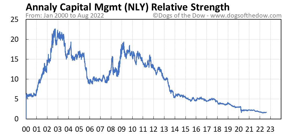 NLY relative strength chart
