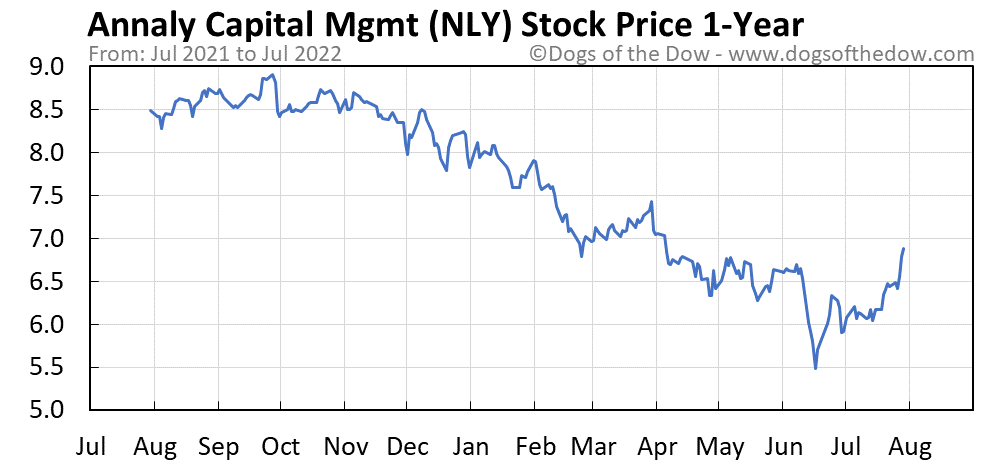 NLY 1-year stock price chart