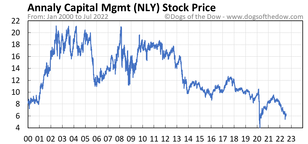 NLY stock price chart